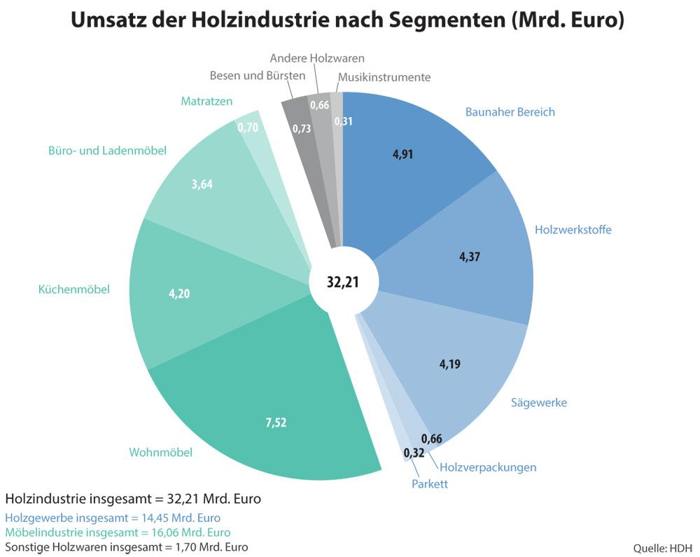 Verband Der Deutschen Möbelindustrie