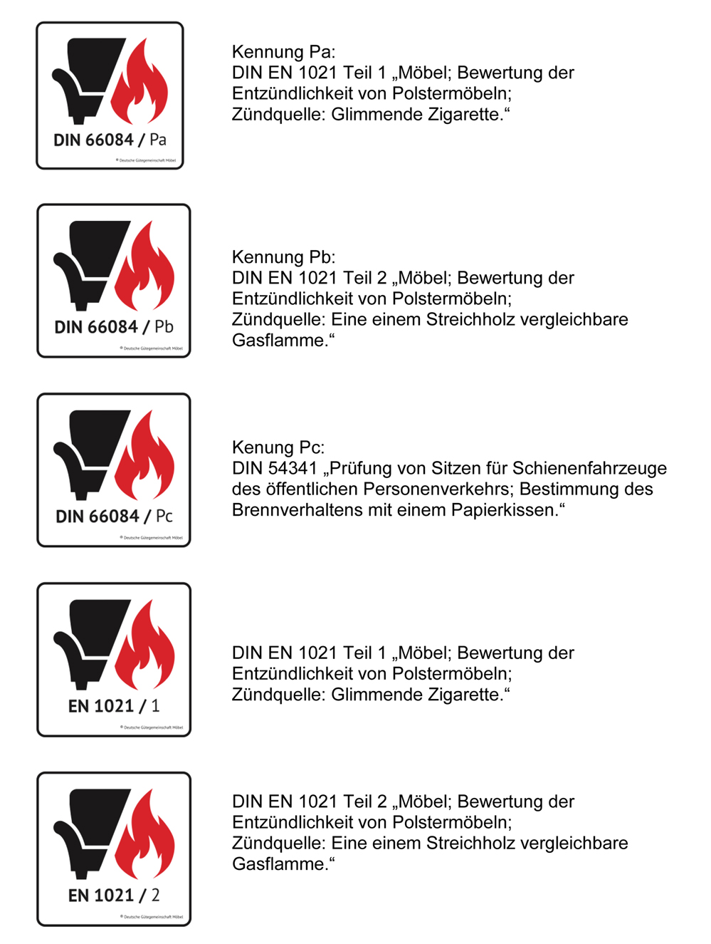 DGM Setzt Sich Für Nachgewiesenen Brandschutz Ein