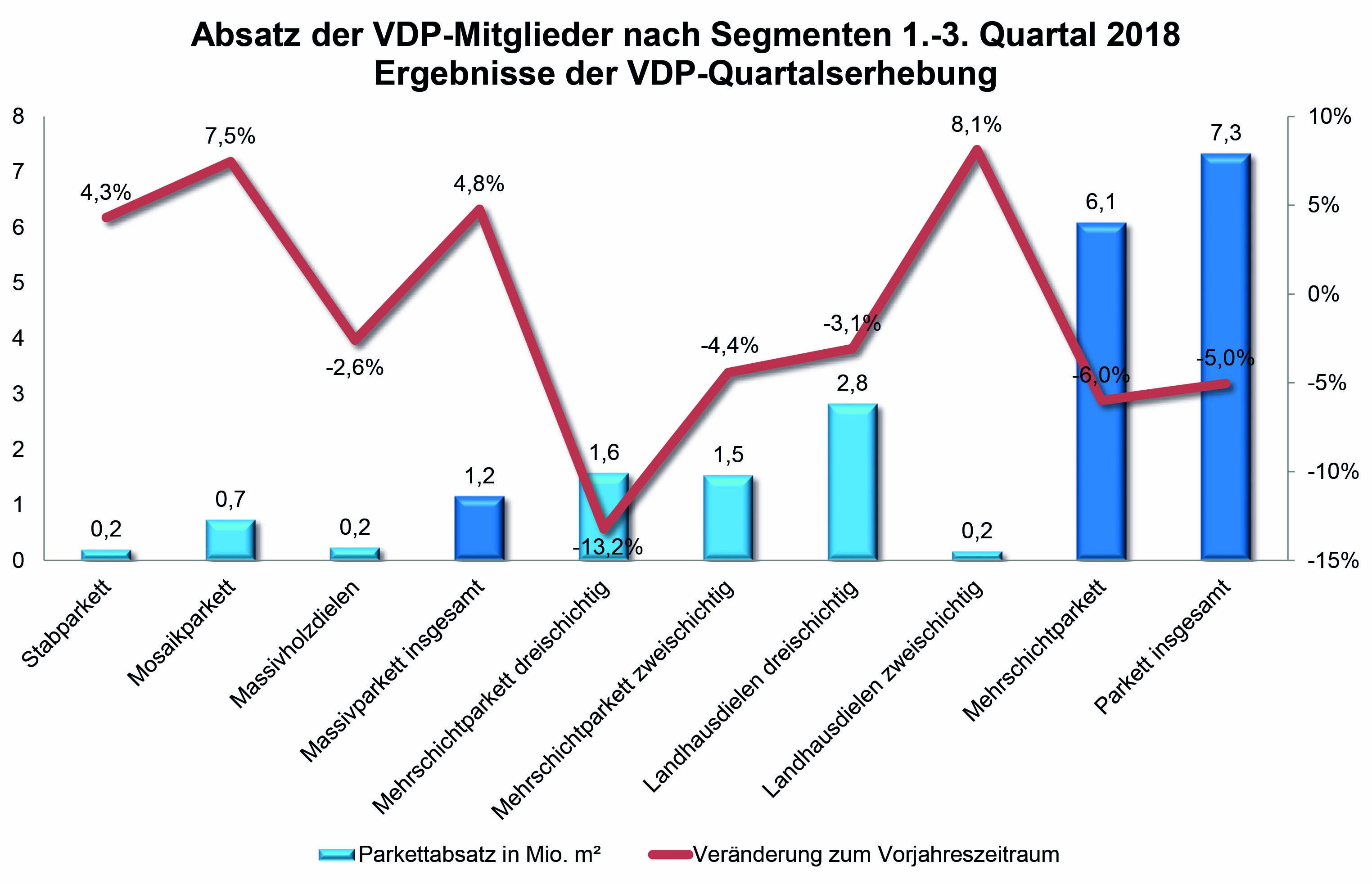 vdp-Absatz_18Q1-3_Grafik