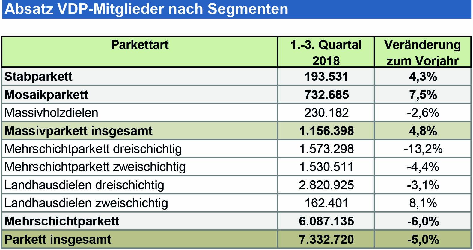 vdp-Absatz_18Q1-3_Tabelle